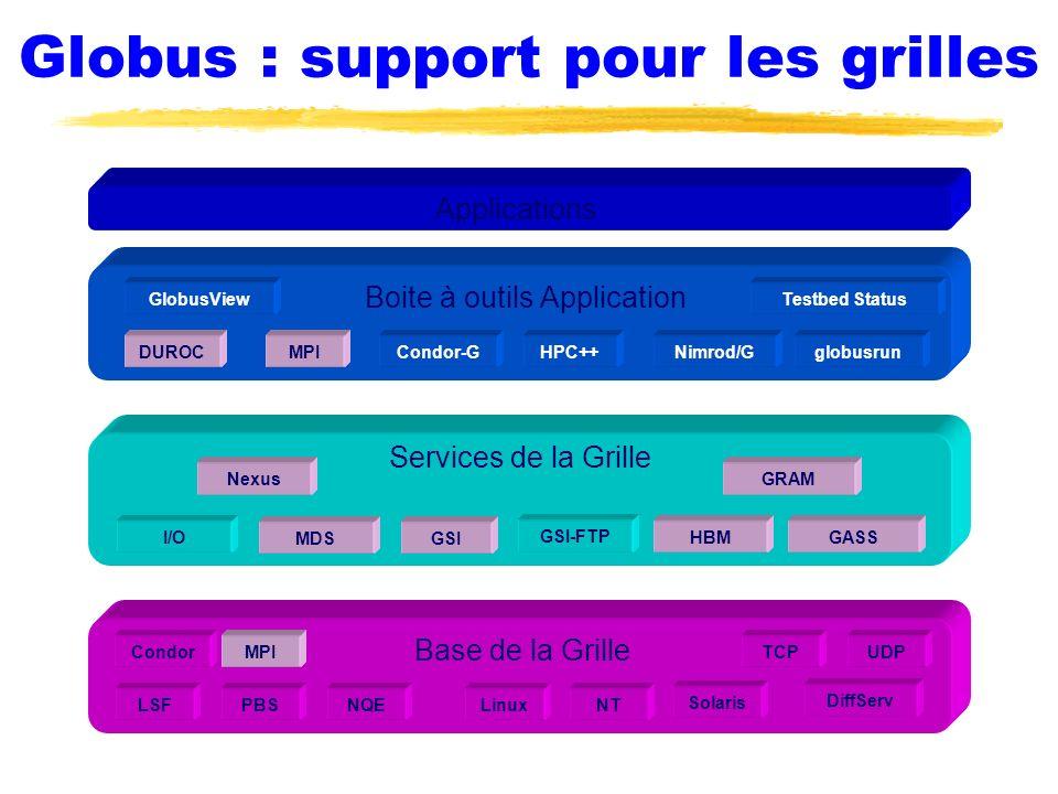 Globus : support pour les grilles
