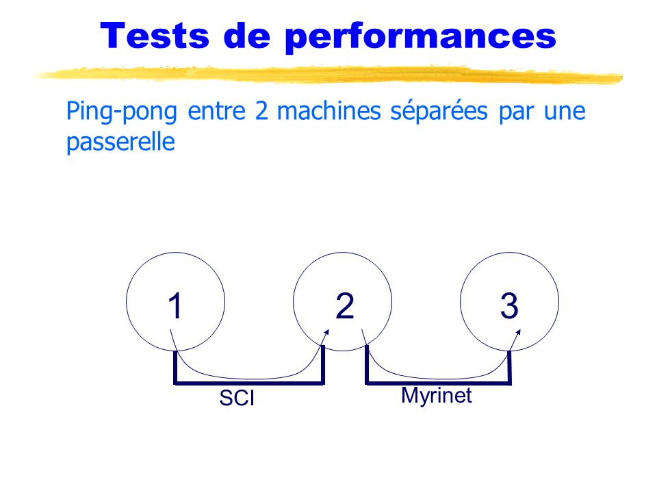Tests de performances Ping-pong entre 2 machines séparées par une passerelle 1 2 3 SCI Myrinet