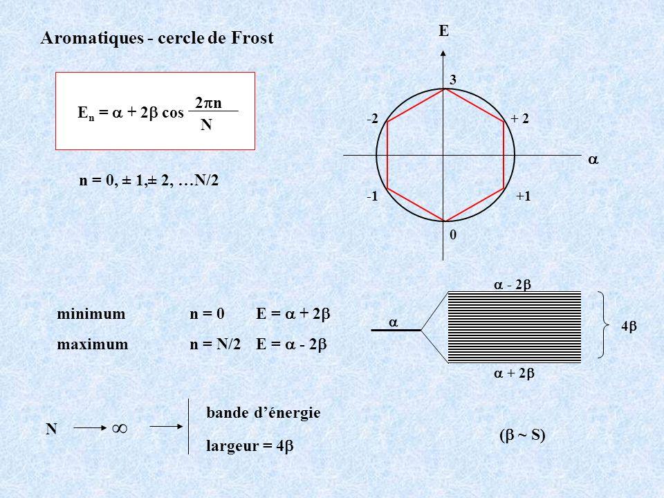 Aromatiques - cercle de Frost