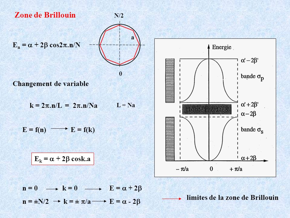 Zone de Brillouin En = a + 2b cos2p.n/N Ek = a + 2b cosk.a