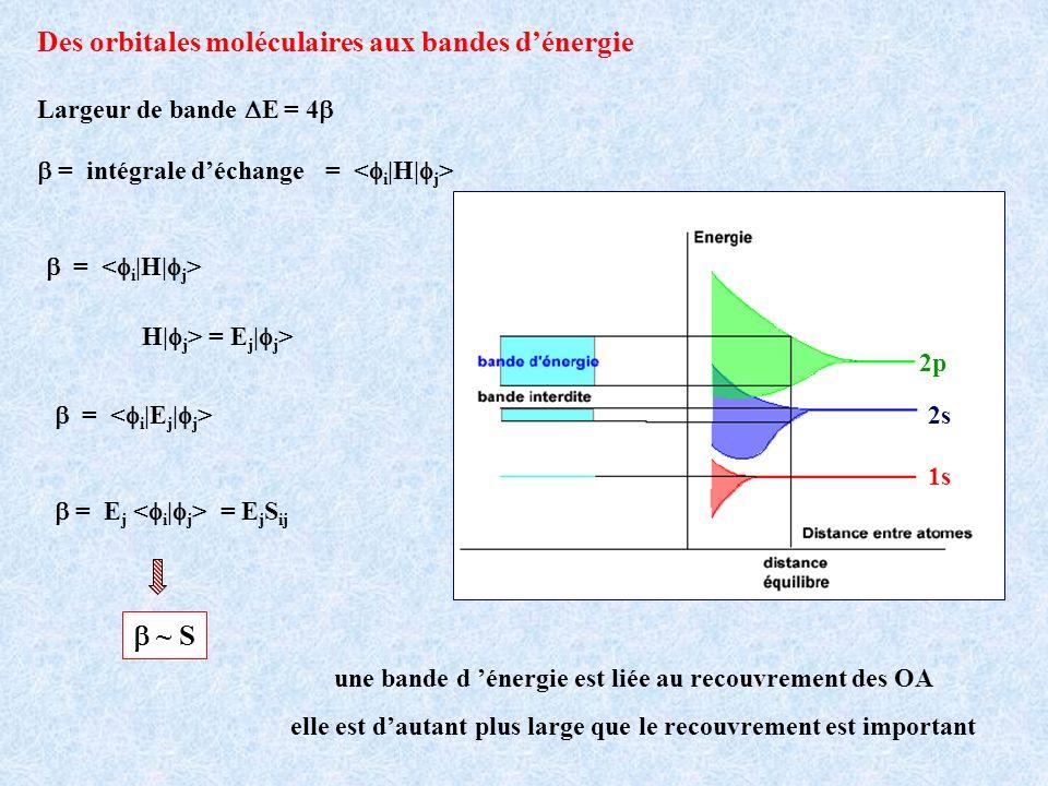 Des orbitales moléculaires aux bandes d'énergie
