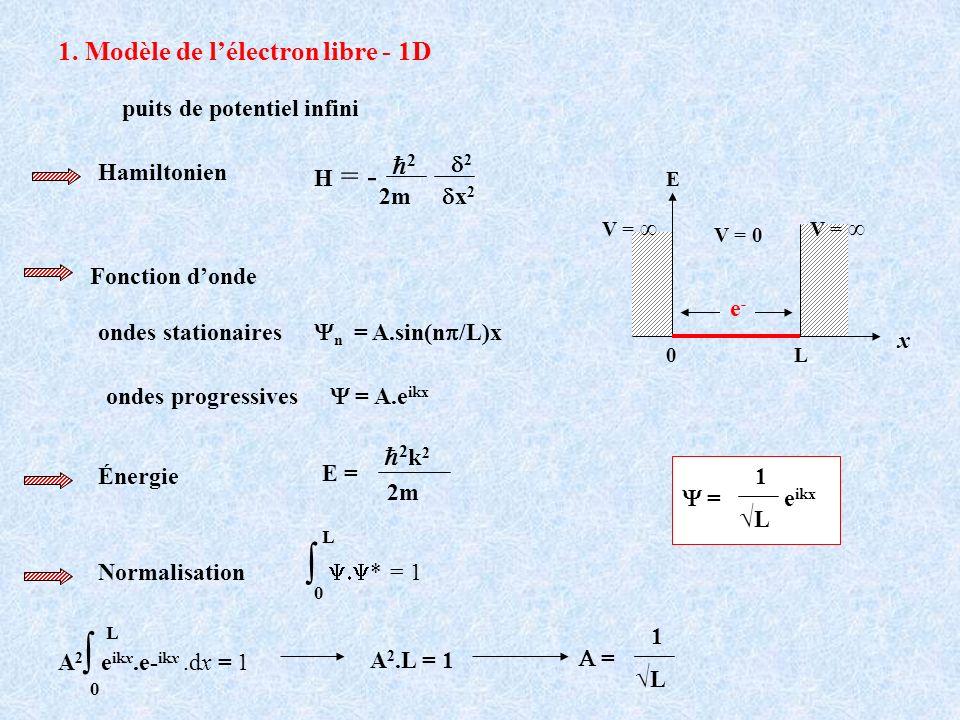 ∫ Y.Y* = 1 1. Modèle de l'électron libre - 1D h2 h2k2 √L √L