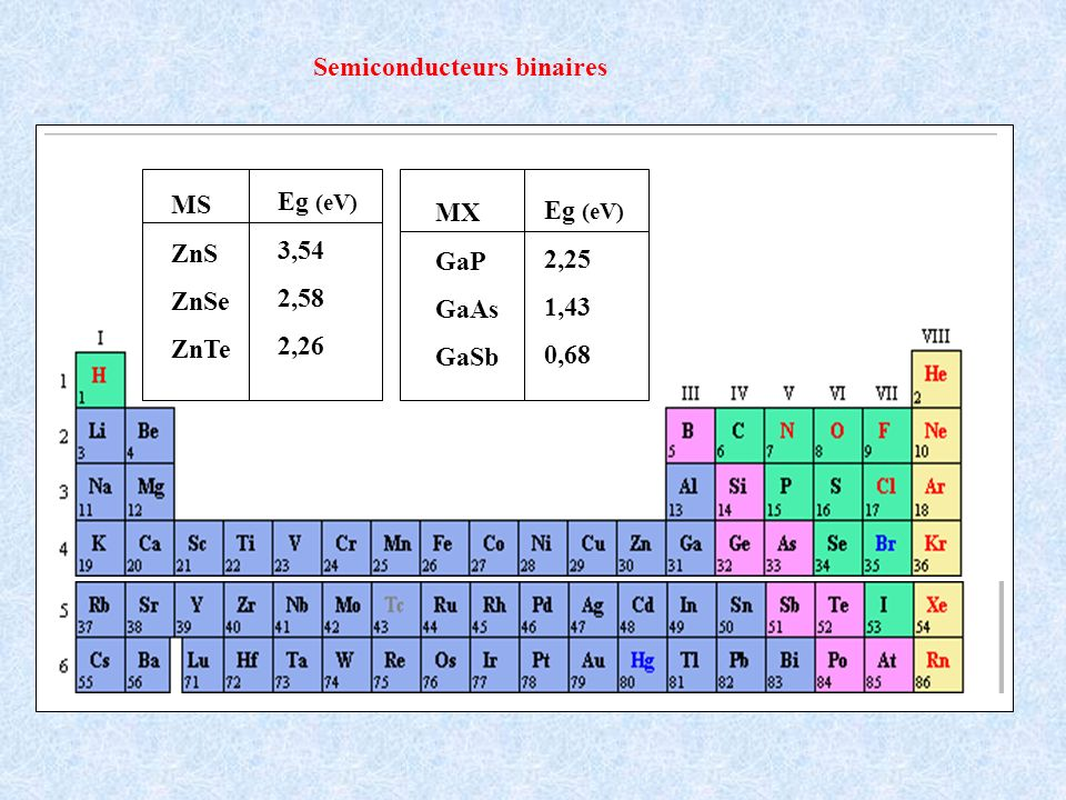 Semiconducteurs binaires