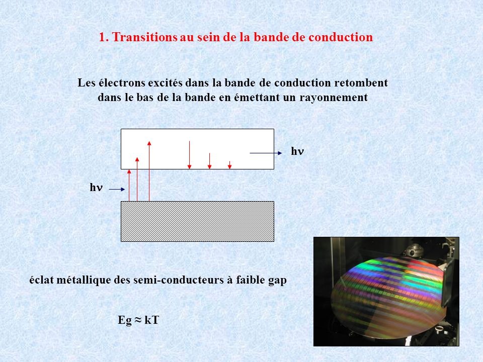1. Transitions au sein de la bande de conduction