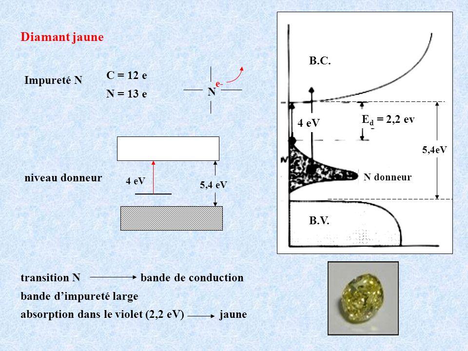 Diamant jaune B.C. C = 12 e Impureté N N = 13 e N Ed = 2,2 ev 4 eV