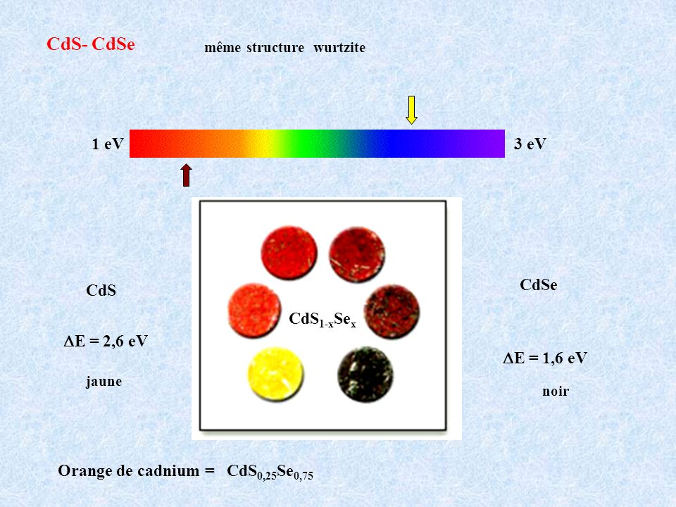 CdS- CdSe 1 eV 3 eV CdSe CdS CdS1-xSex DE = 2,6 eV DE = 1,6 eV