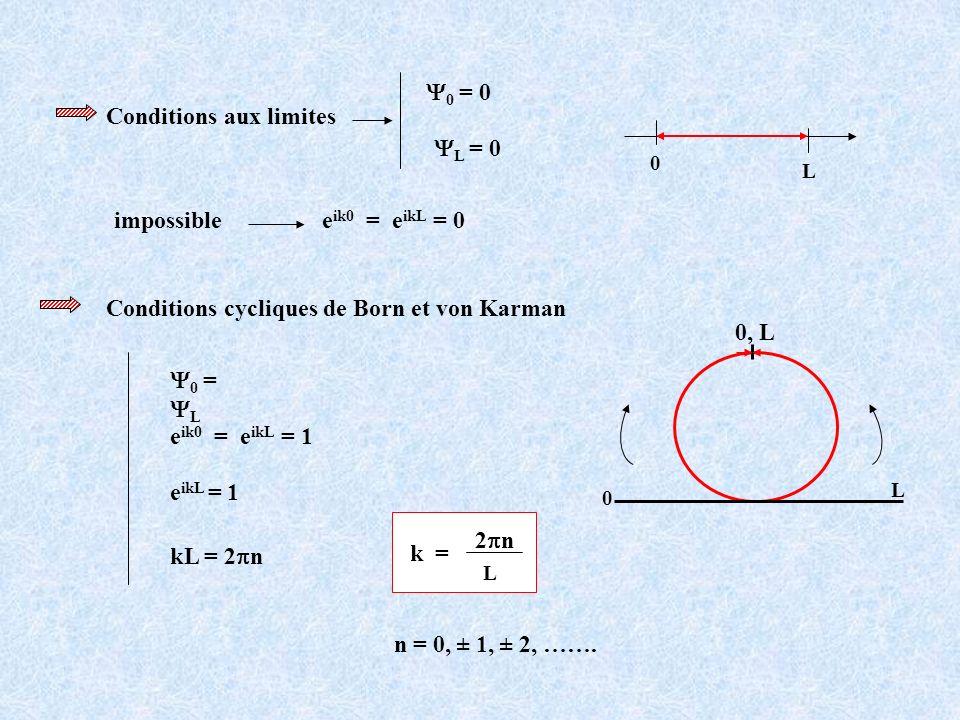 Conditions aux limites Y0 = 0