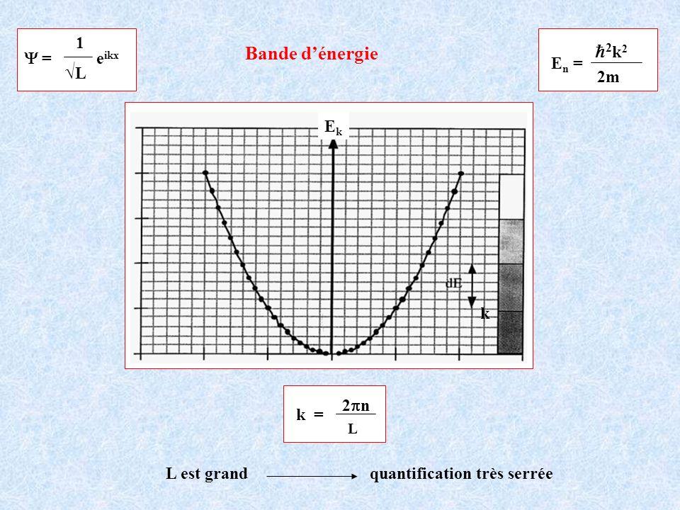 Bande d'énergie h2k2 √L 1 Y = eikx En = 2m Ek k 2pn k =