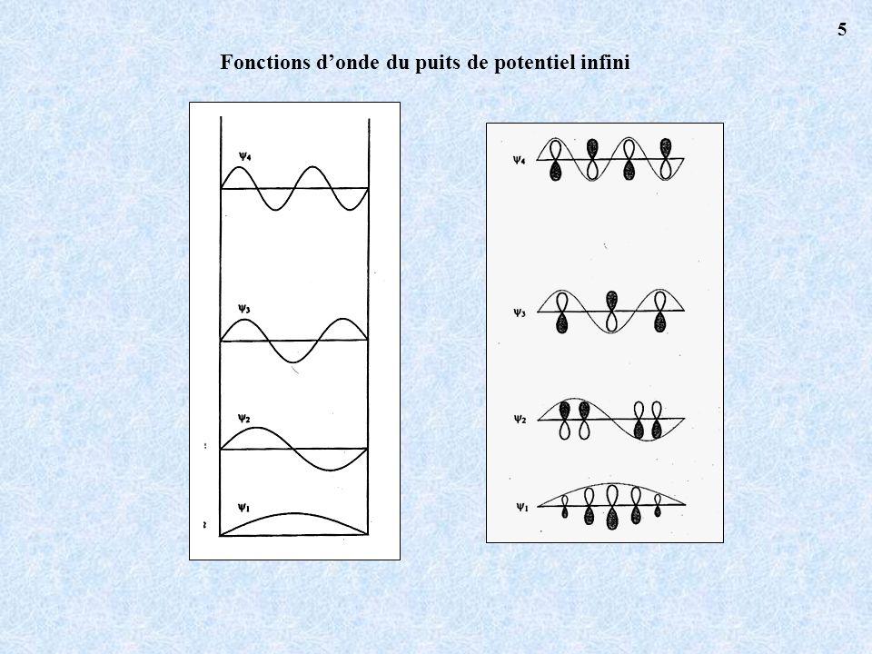 Fonctions d'onde du puits de potentiel infini