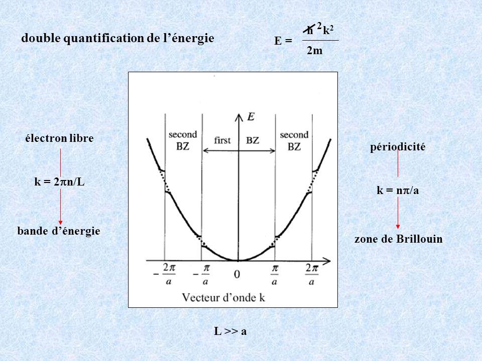 2 double quantification de l'énergie E = h k2 2m électron libre
