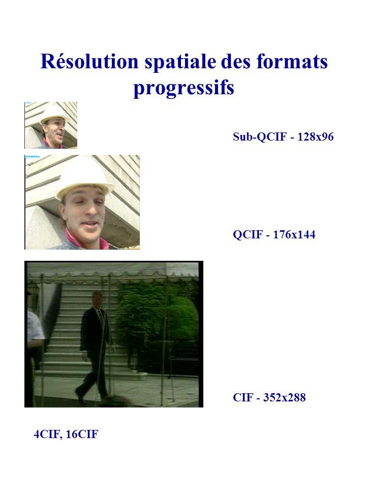 Résolution spatiale des formats progressifs