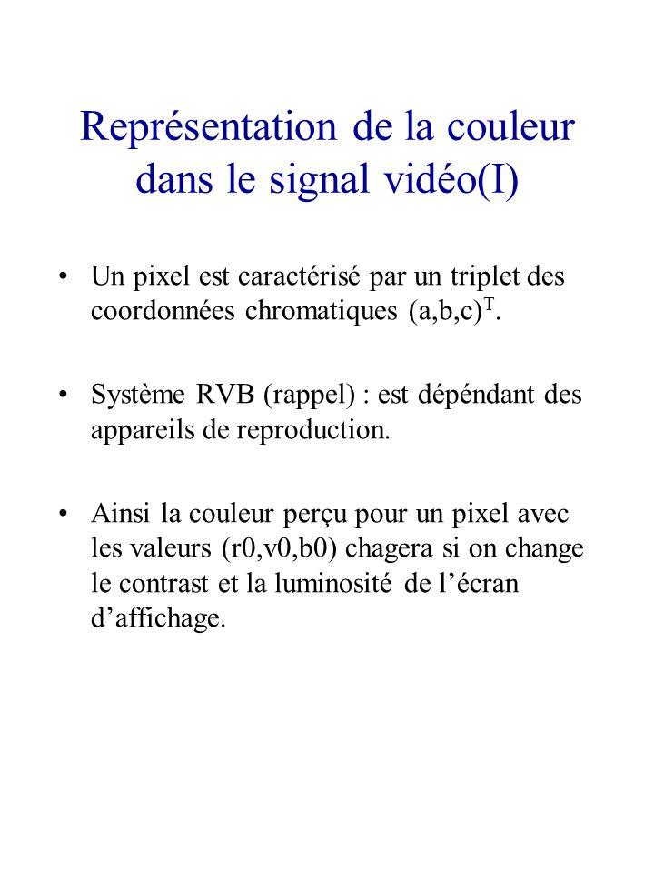 Représentation de la couleur dans le signal vidéo(I)