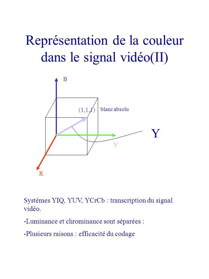 Représentation de la couleur dans le signal vidéo(II)