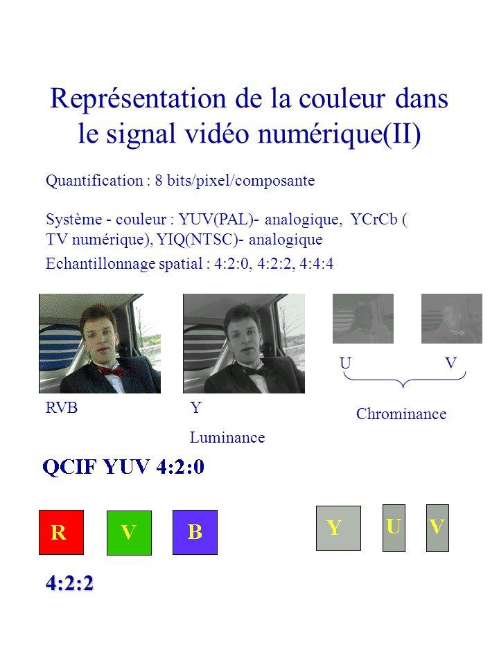 Représentation de la couleur dans le signal vidéo numérique(II)