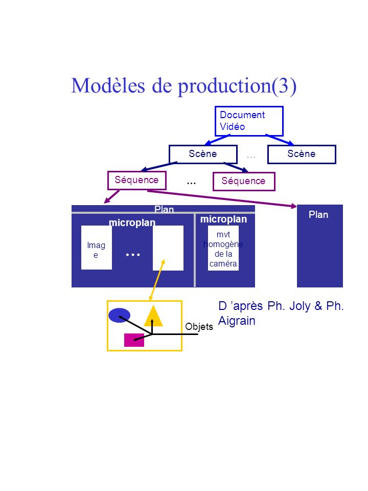 Modèles de production(3)