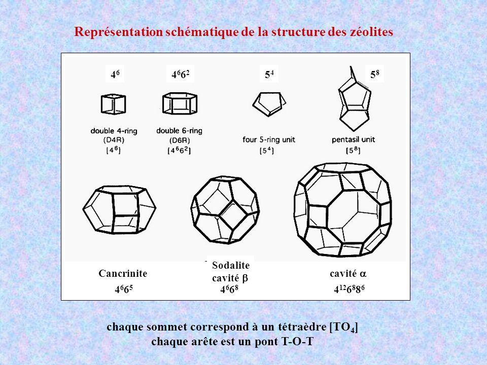 Représentation schématique de la structure des zéolites