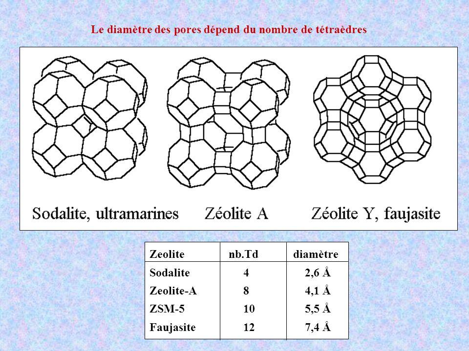 Le diamètre des pores dépend du nombre de tétraèdres