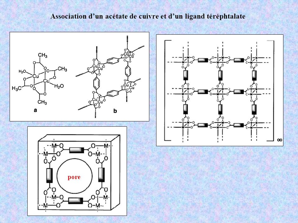 Association d'un acétate de cuivre et d'un ligand téréphtalate