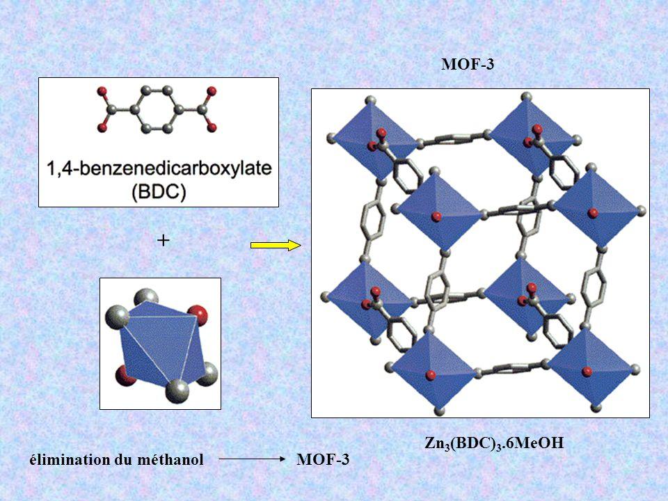 MOF-3 + Zn3(BDC)3.6MeOH élimination du méthanol MOF-3