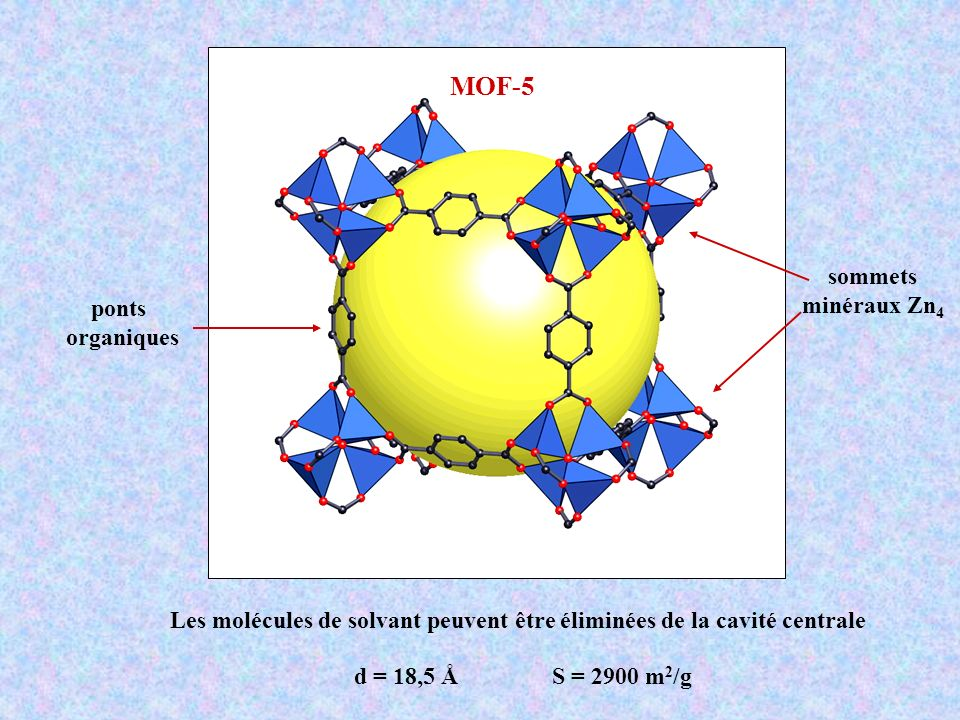 MOF-5 sommets minéraux Zn4 ponts organiques