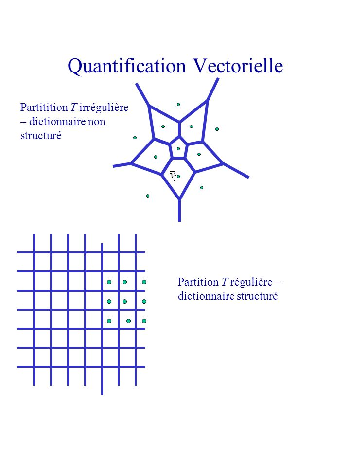 Quantification Vectorielle