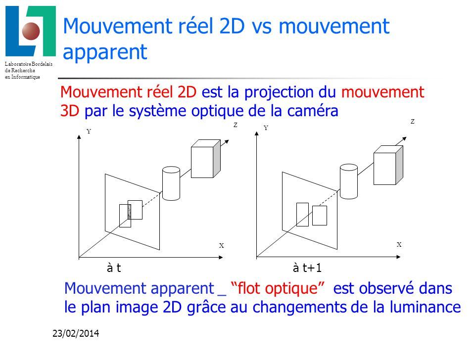 Mouvement réel 2D vs mouvement apparent