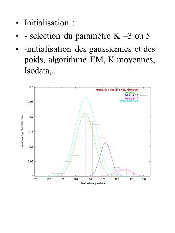 Initialisation : - sélection du paramètre K =3 ou 5.
