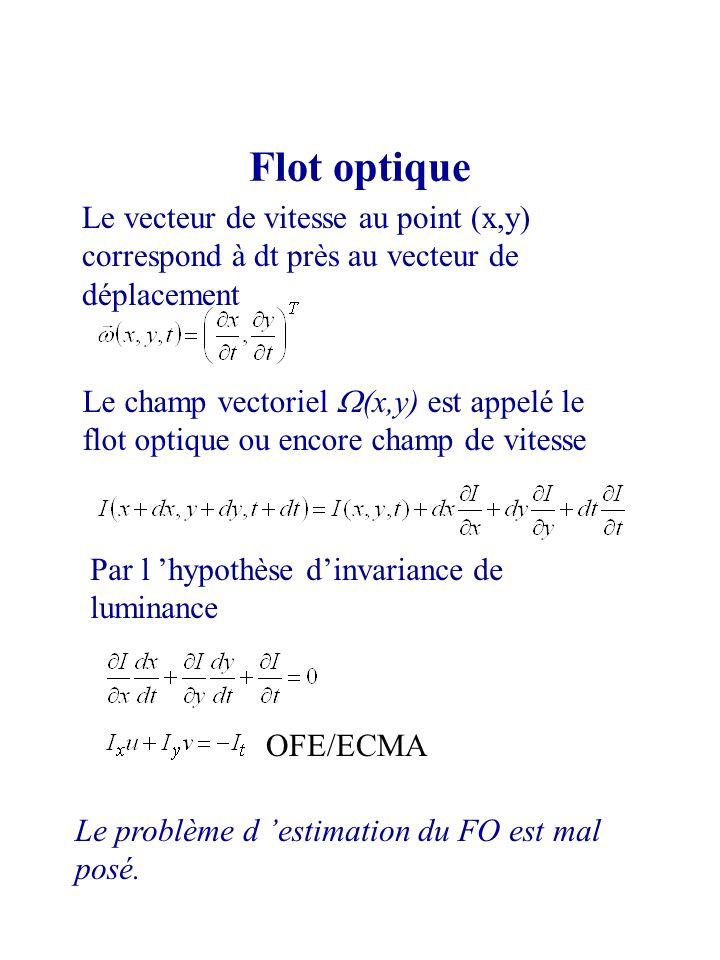 Flot optique Le vecteur de vitesse au point (x,y) correspond à dt près au vecteur de déplacement.
