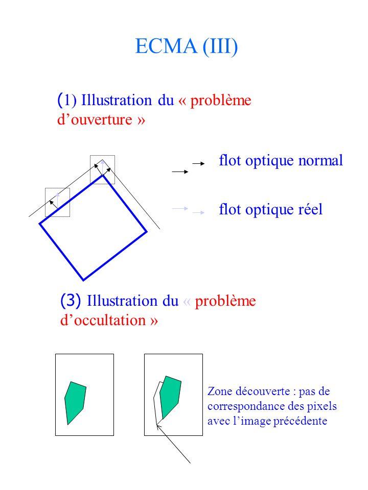 ECMA (III) (1) Illustration du « problème d'ouverture »