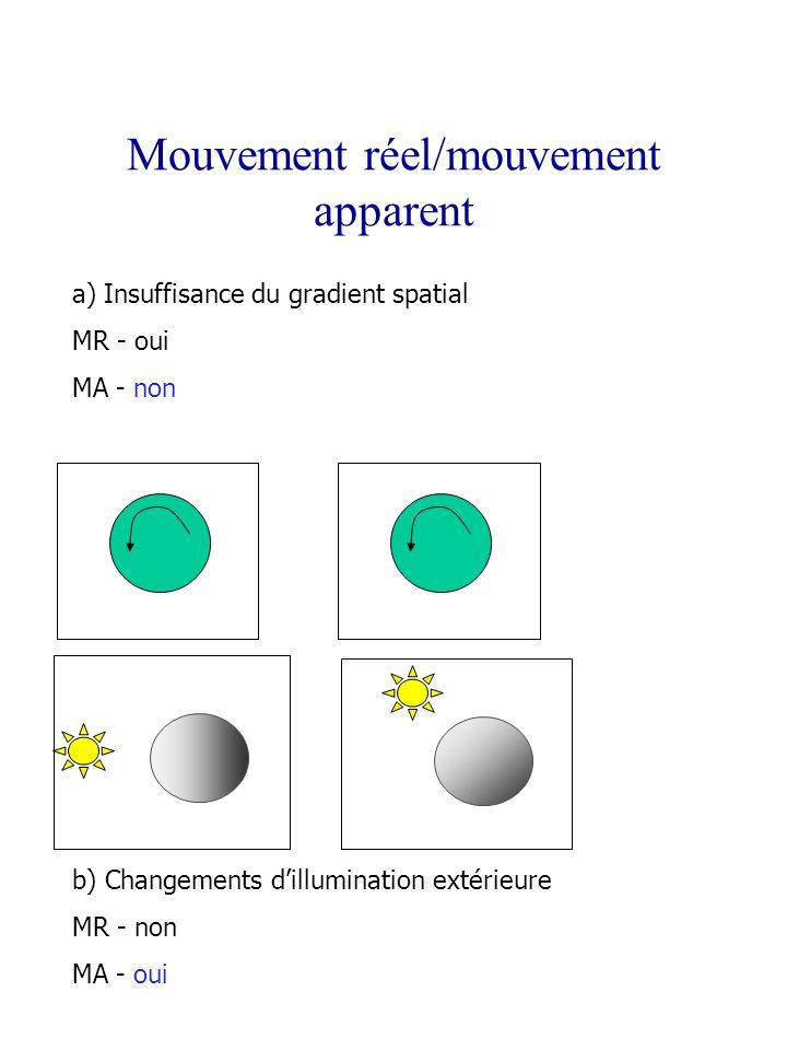 Mouvement réel/mouvement apparent