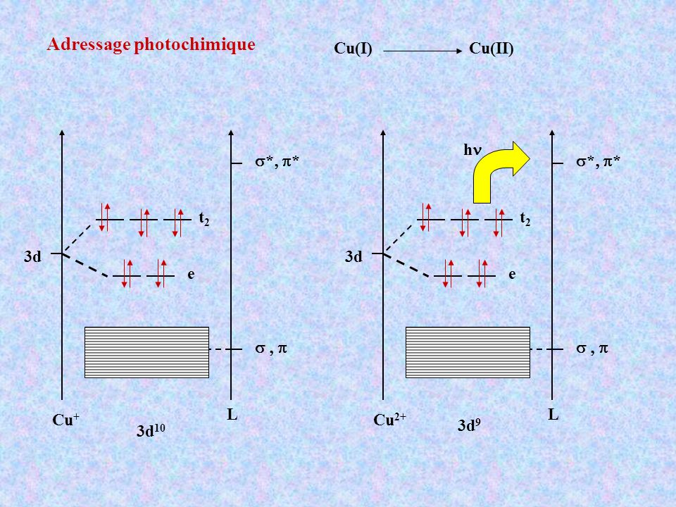 Adressage photochimique