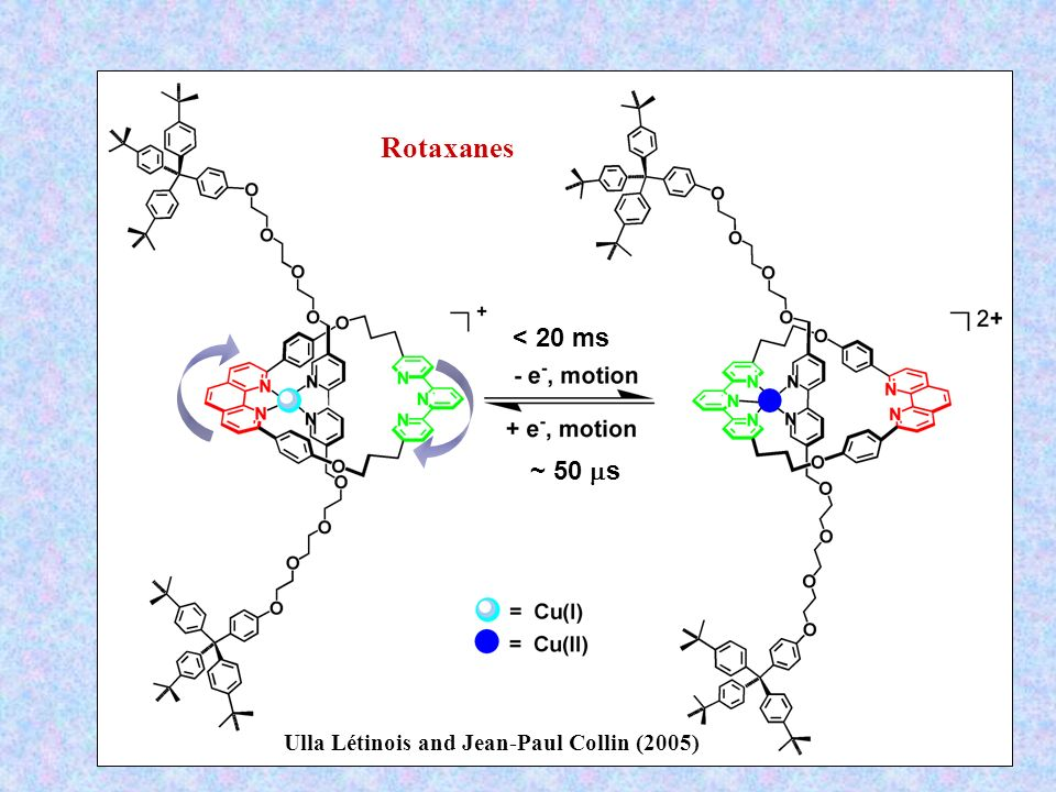 < 20 ms ~ 50 ms Ulla Létinois and Jean-Paul Collin (2005) Rotaxanes