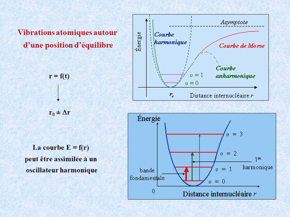 Vibrations atomiques autour d'une position d'équilibre