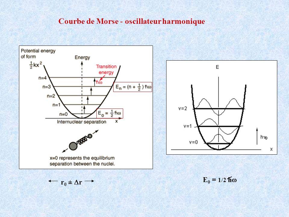 Courbe de Morse - oscillateur harmonique