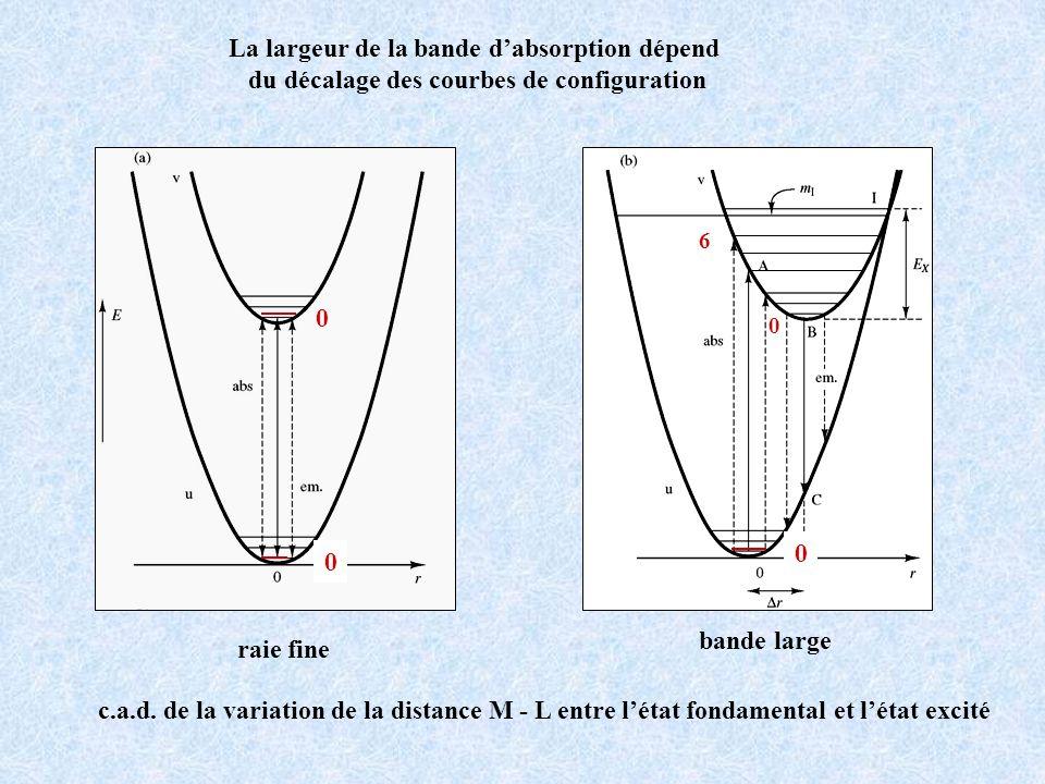 La largeur de la bande d'absorption dépend