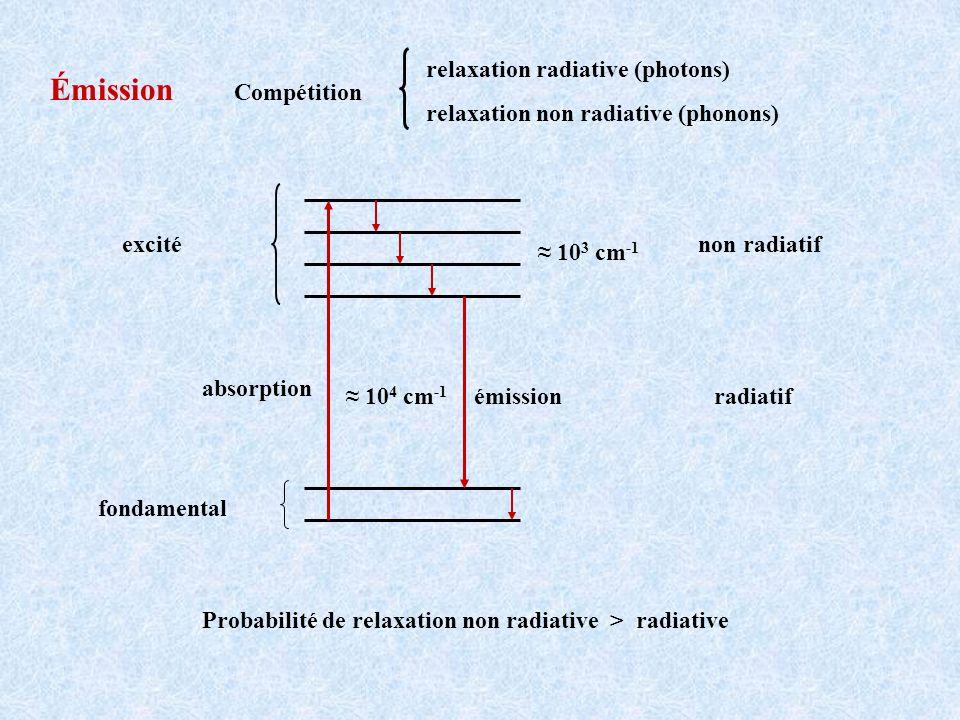 Émission Compétition relaxation radiative (photons)