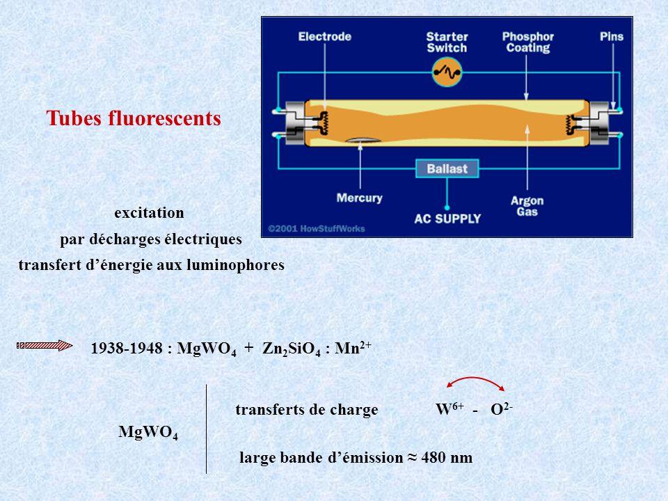 par décharges électriques transfert d'énergie aux luminophores