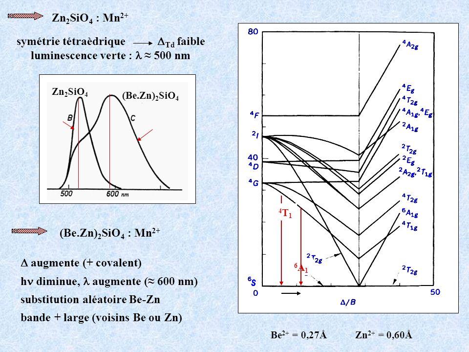 symétrie tétraèdrique DTd faible luminescence verte : l ≈ 500 nm