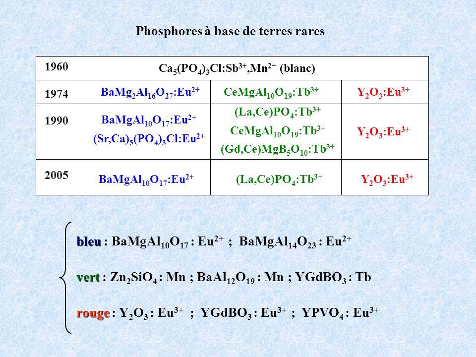 BaMgAl10O17:Eu2+ (Sr,Ca)5(PO4)3Cl:Eu2+ Ca5(PO4)3Cl:Sb3+,Mn2+ (blanc)