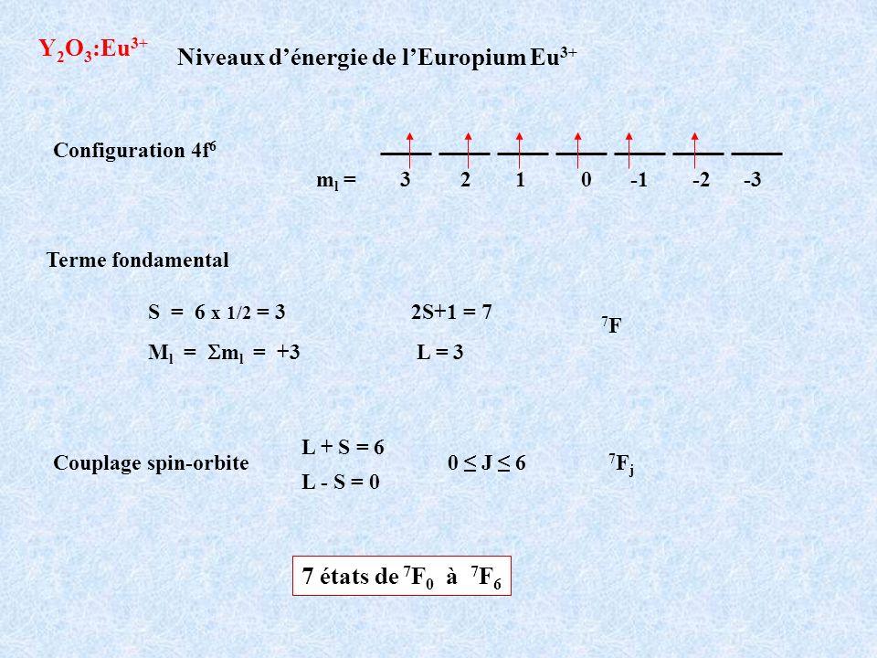Niveaux d'énergie de l'Europium Eu3+