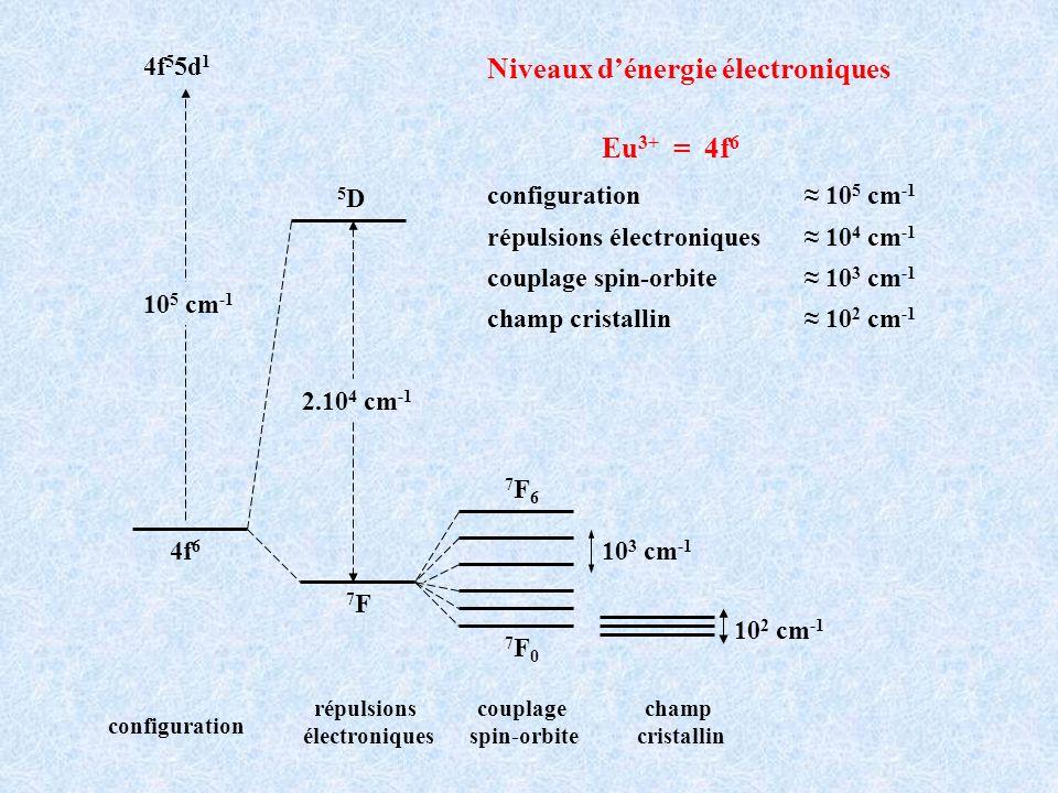 Niveaux d'énergie électroniques