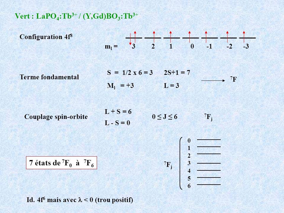 Vert : LaPO4:Tb3+ / (Y,Gd)BO3:Tb3+