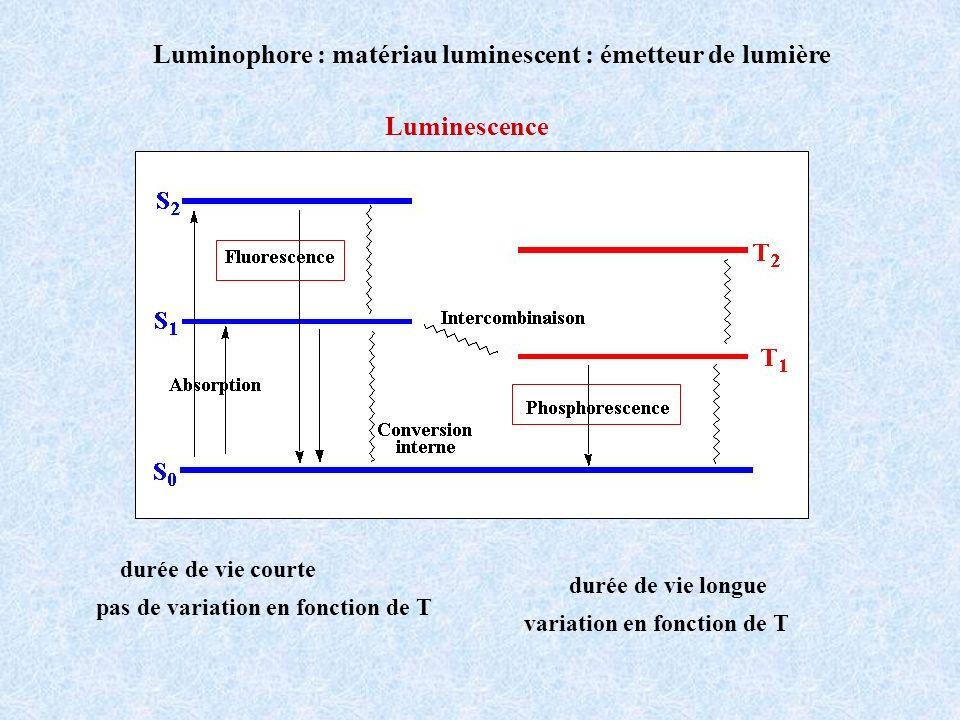 Luminophore : matériau luminescent : émetteur de lumière