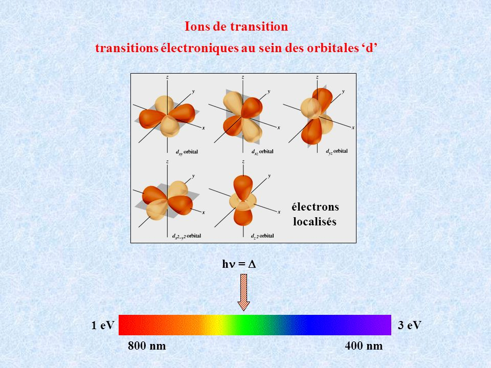 transitions électroniques au sein des orbitales 'd'