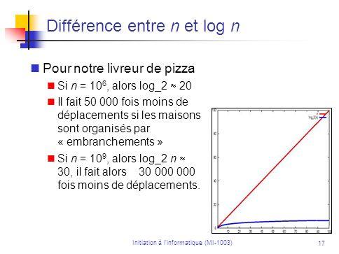 Différence entre n et log n