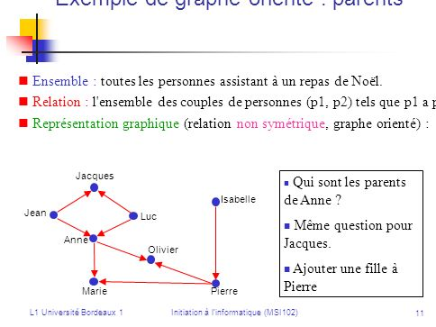 Exemple de graphe orienté : parents