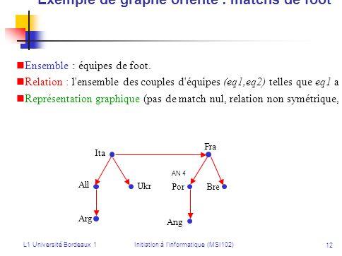 Exemple de graphe orienté : matchs de foot