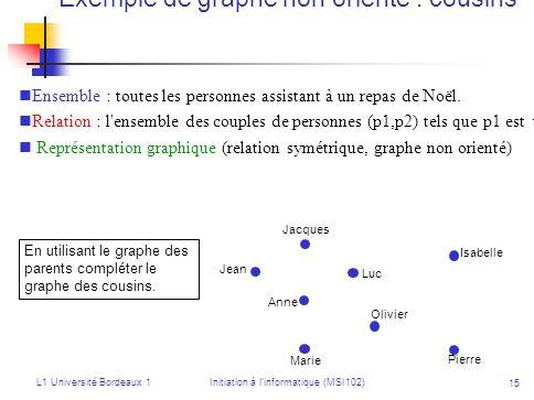 Exemple de graphe non orienté : cousins