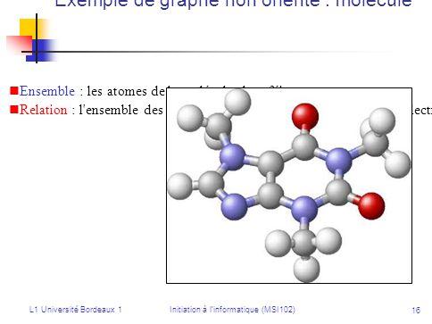 Exemple de graphe non orienté : molécule