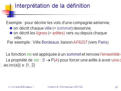 Interprétation de la définition